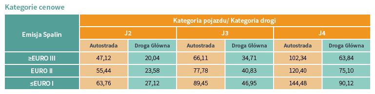 Koszt przejazdu po drogach na Węgrzech
